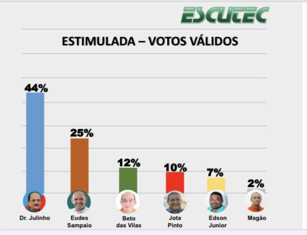 Dr. Julinho será eleito em São José de Ribamar, confirma a Escutec